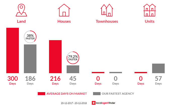 Average time to sell property in Coochiemudlo Island, QLD 4184