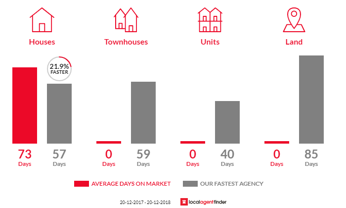 Average time to sell property in Coochin Creek, QLD 4519