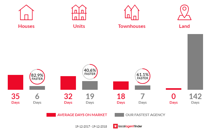 Average time to sell property in Coogee, NSW 2034