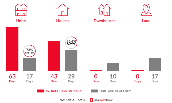 Average time to sell property in Coolaroo, VIC 3048