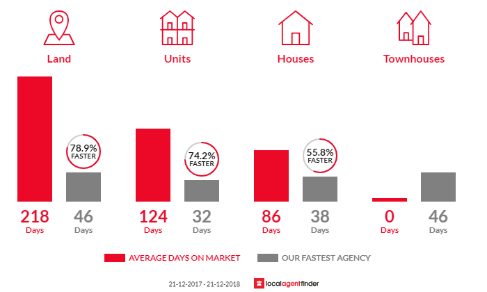 Average time to sell property in Coolbellup, WA 6163