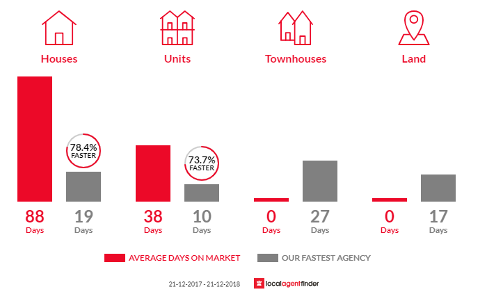 Average time to sell property in Coolbinia, WA 6050