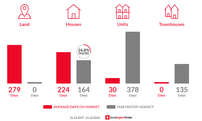 Average time to sell property in Coolgardie, WA 6429