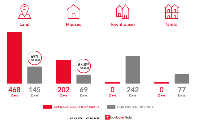 Average time to sell property in Cooloola Cove, QLD 4580