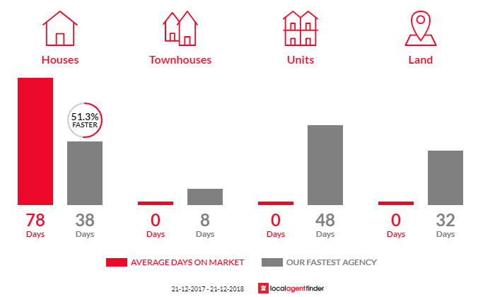 Average time to sell property in Cooloolabin, QLD 4560