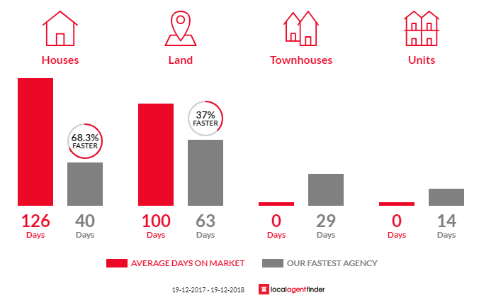 Average time to sell property in Coomba Park, NSW 2428
