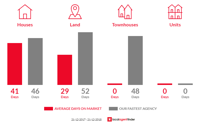 Average time to sell property in Coomoora, VIC 3461