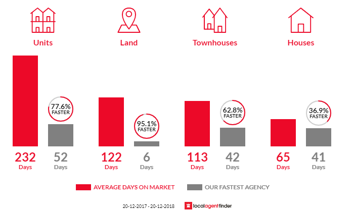 Average time to sell property in Coopers Plains, QLD 4108
