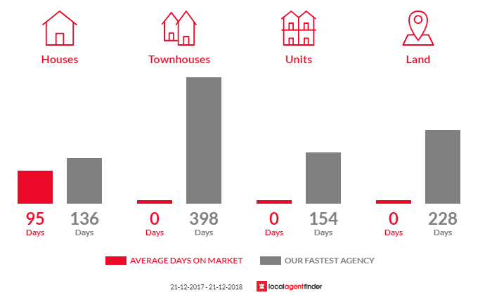 Average time to sell property in Cooriemungle, VIC 3268