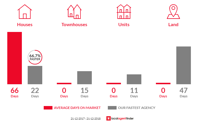 Average time to sell property in Cora Lynn, VIC 3814
