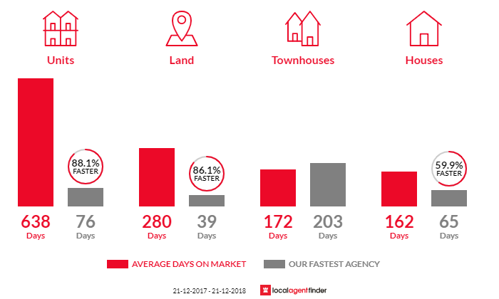Average time to sell property in Coral Cove, QLD 4670