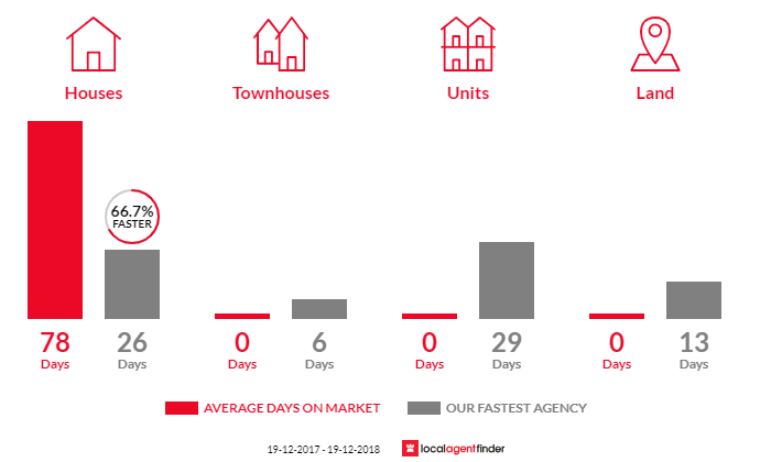 Average time to sell property in Coramba, NSW 2450