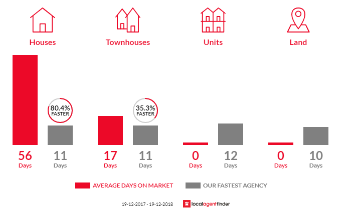 Average time to sell property in Cordeaux Heights, NSW 2526
