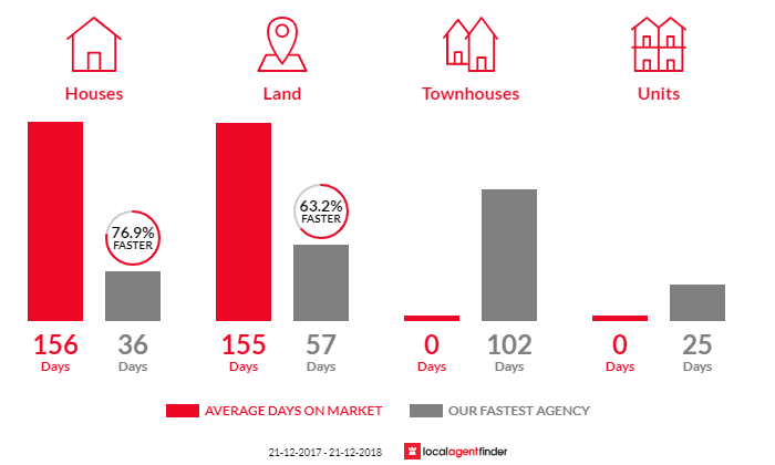 Average time to sell property in Corinella, VIC 3984