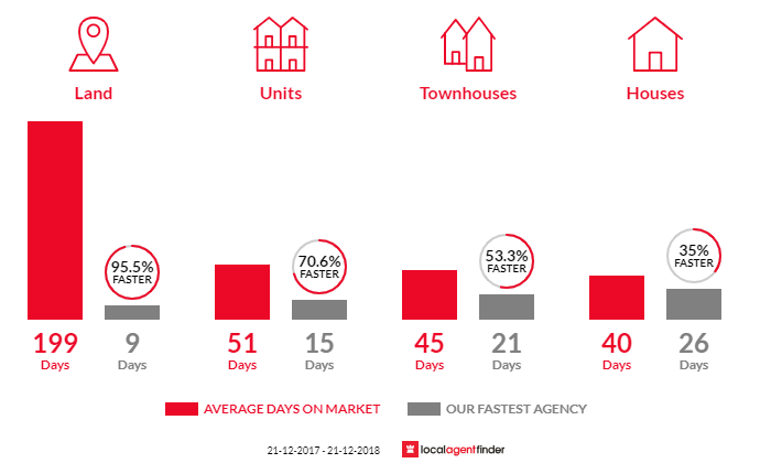 Average time to sell property in Corio, VIC 3214