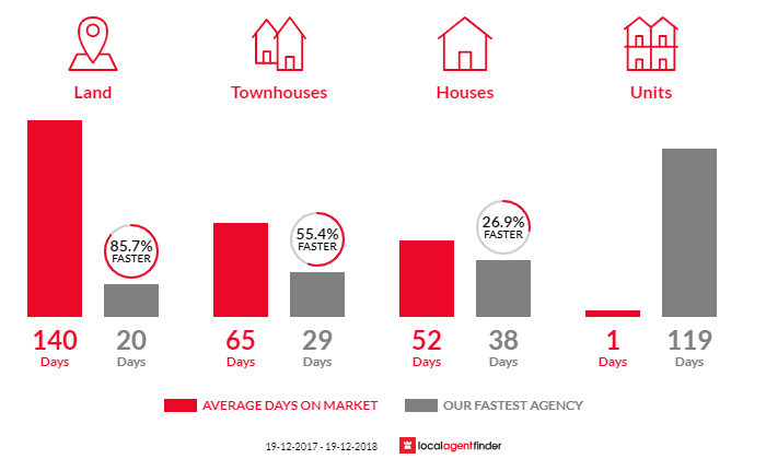 Average time to sell property in Corlette, NSW 2315