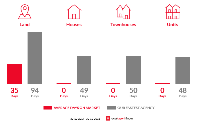 Average time to sell property in Cornishtown, VIC 3683