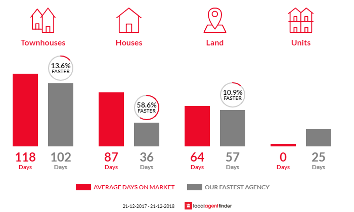 Average time to sell property in Coronet Bay, VIC 3984