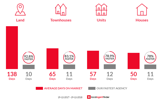 Average time to sell property in Corrimal, NSW 2518