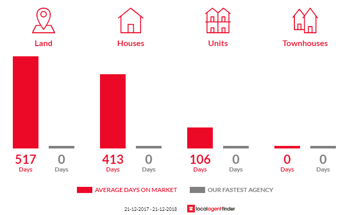 Average time to sell property in Corryong, VIC 3707