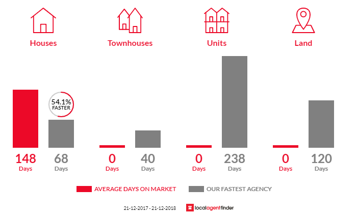 Average time to sell property in Costerfield, VIC 3523