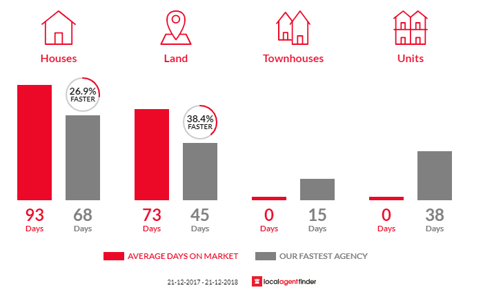 Average time to sell property in Cotswold Hills, QLD 4350