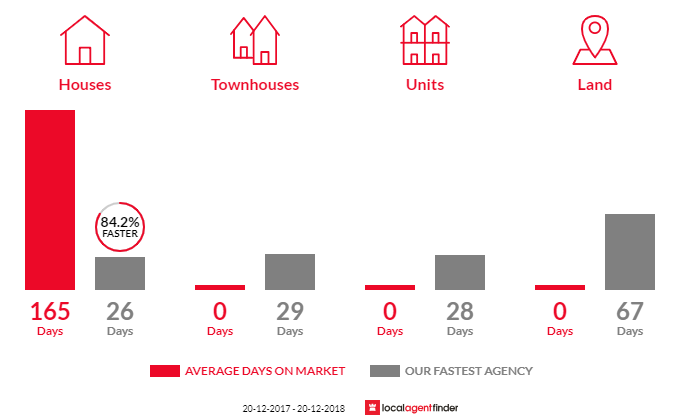 Average time to sell property in Cottage Point, NSW 2084