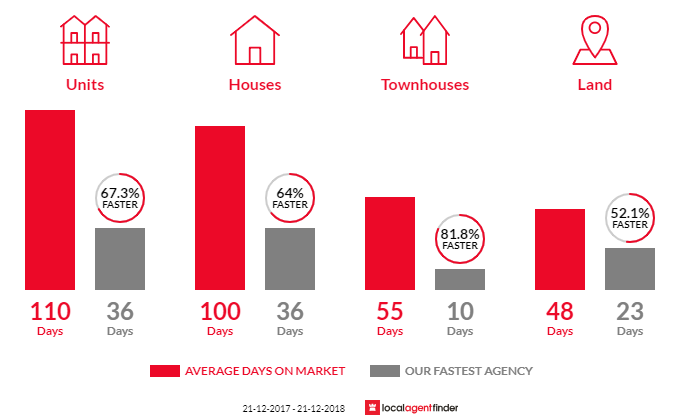 Average time to sell property in Cottesloe, WA 6011