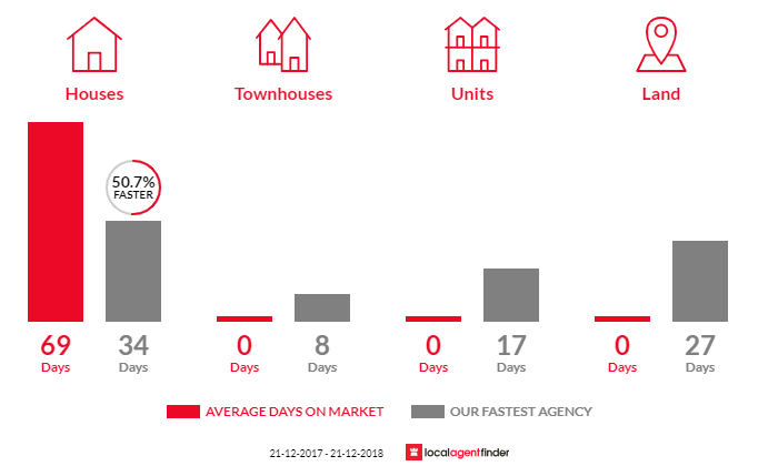 Average time to sell property in Cottles Bridge, VIC 3099