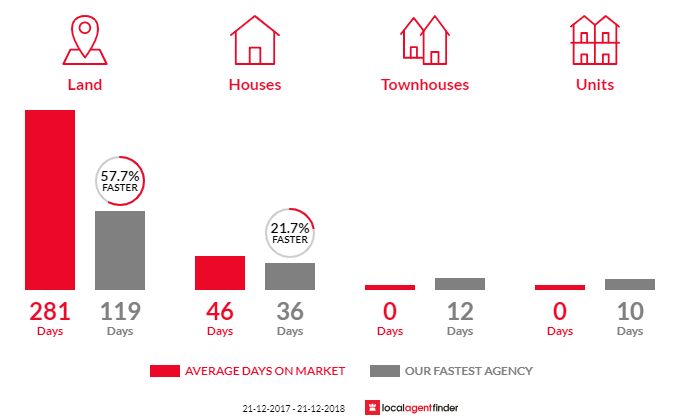 Average time to sell property in Crafers West, SA 5152