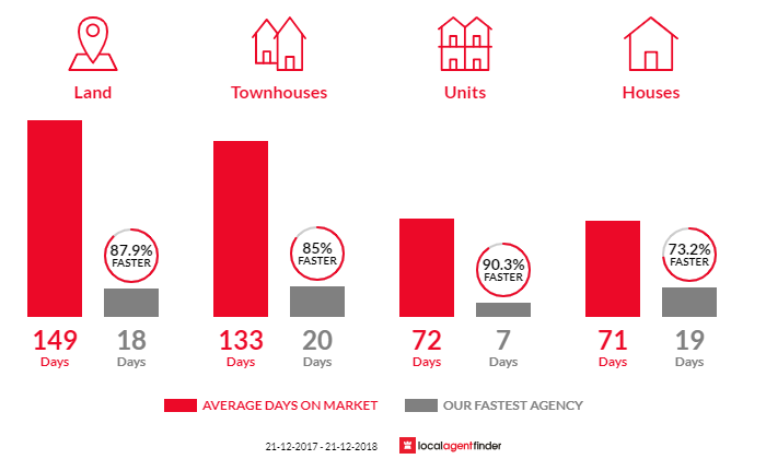 Average time to sell property in Craigie, WA 6025
