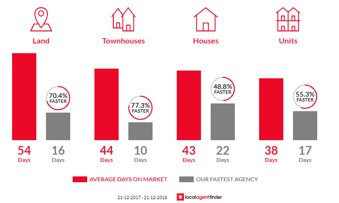 Average time to sell property in Craigieburn, VIC 3064