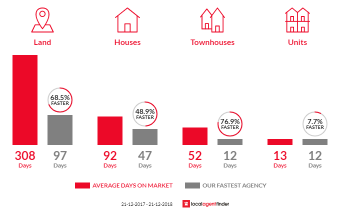 Average time to sell property in Craigmore, SA 5114