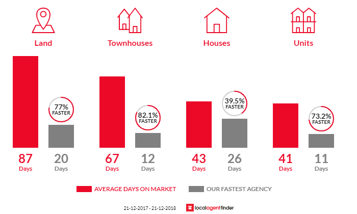 Average time to sell property in Cranbourne, VIC 3977