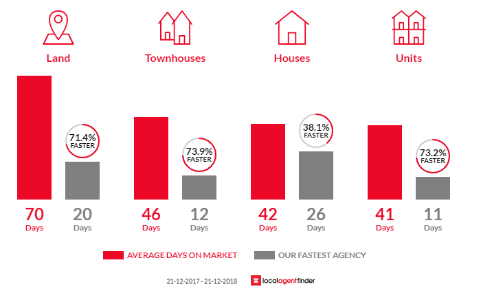 Average time to sell property in Cranbourne North, VIC 3977