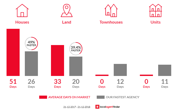 Average time to sell property in Cranbourne South, VIC 3977