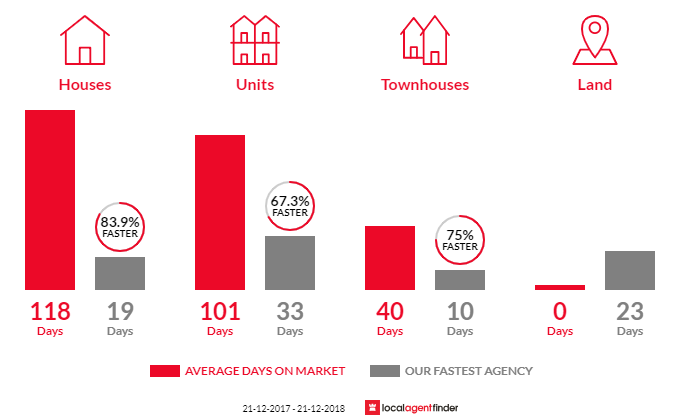 Average time to sell property in Crawley, WA 6009