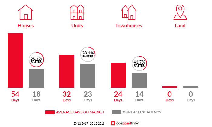 Average time to sell property in Cremorne, NSW 2090