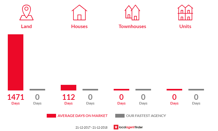Average time to sell property in Cressy, VIC 3322