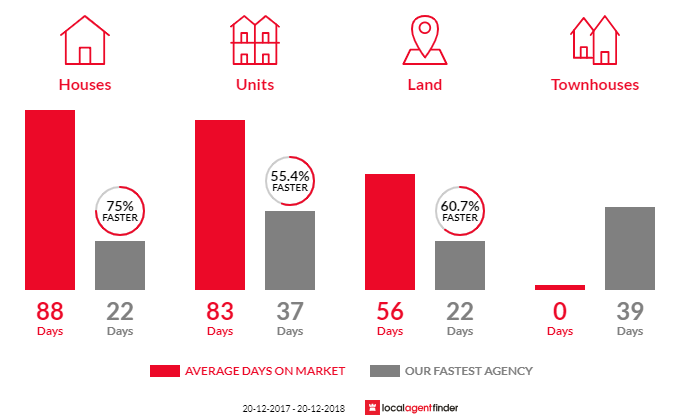 Average time to sell property in Crestmead, QLD 4132