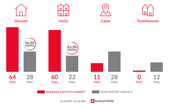 Average time to sell property in Crib Point, VIC 3919