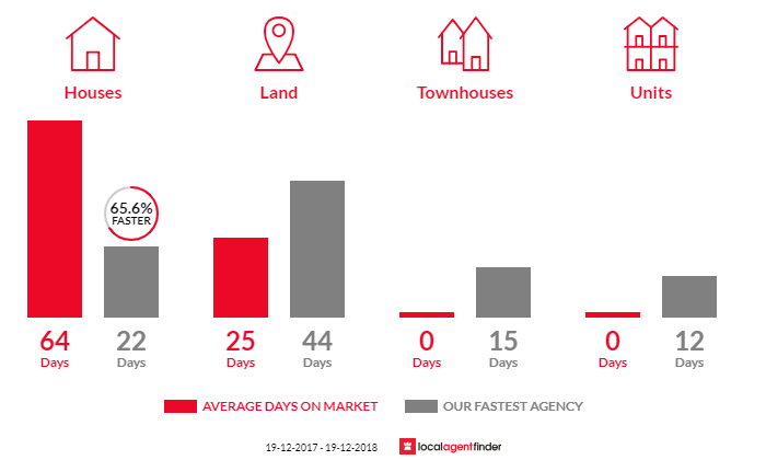 Average time to sell property in Cringila, NSW 2502