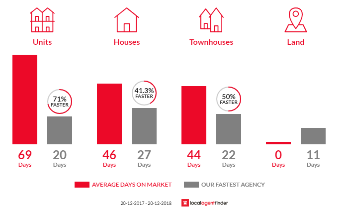 Average time to sell property in Cromer, NSW 2099