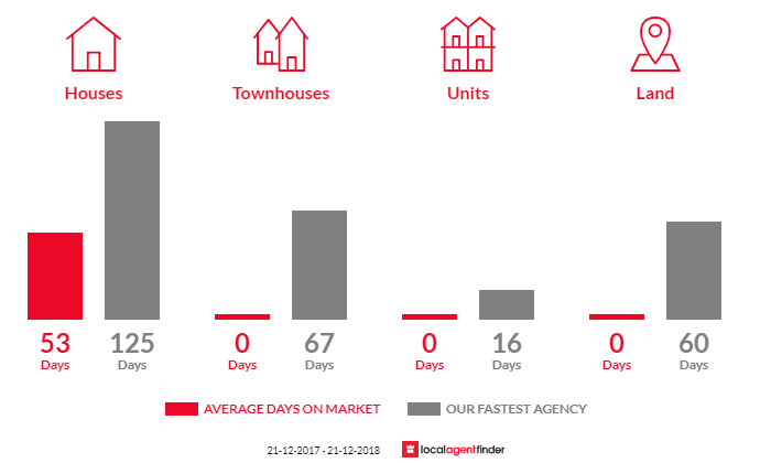 Average time to sell property in Crossley, VIC 3283