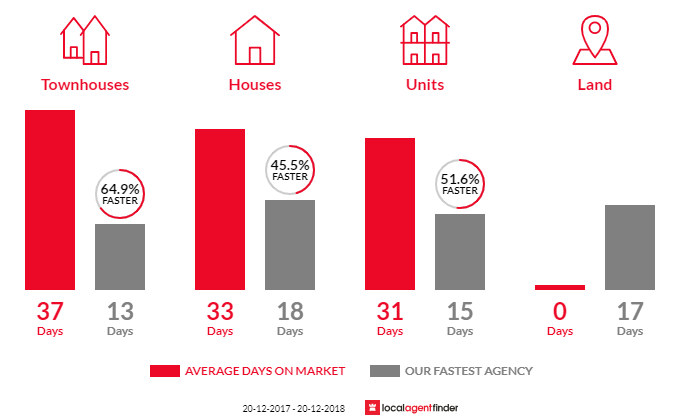 Average time to sell property in Crows Nest, NSW 2065