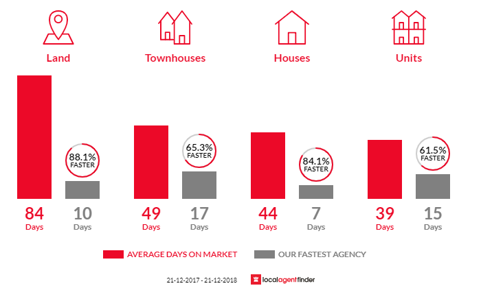 Average time to sell property in Croydon, VIC 3136