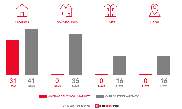 Average time to sell property in Croydon, SA 5008
