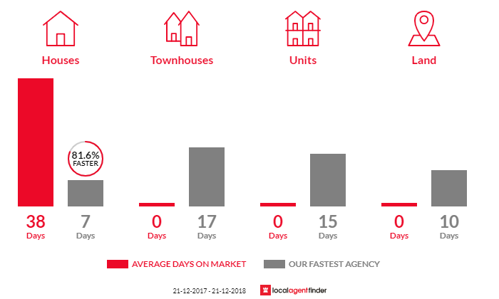 Average time to sell property in Croydon Hills, VIC 3136