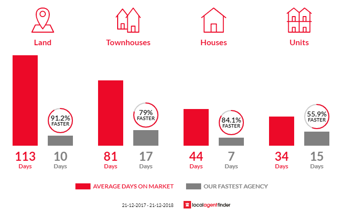 Average time to sell property in Croydon North, VIC 3136