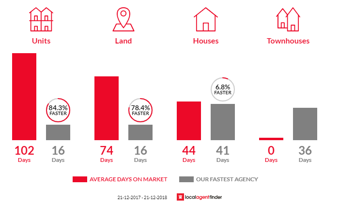 Average time to sell property in Croydon Park, SA 5008
